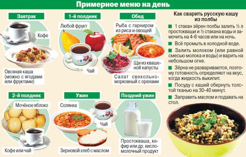 64a52ece0ce8 Питание по часам для похудения  правильный режим, меню, отзывы