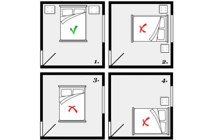 Расположение спальни и кровати
