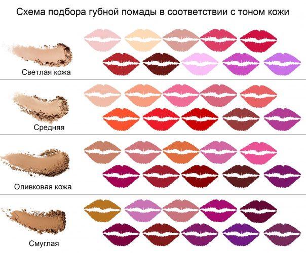 как правильно выбрать цвет помады