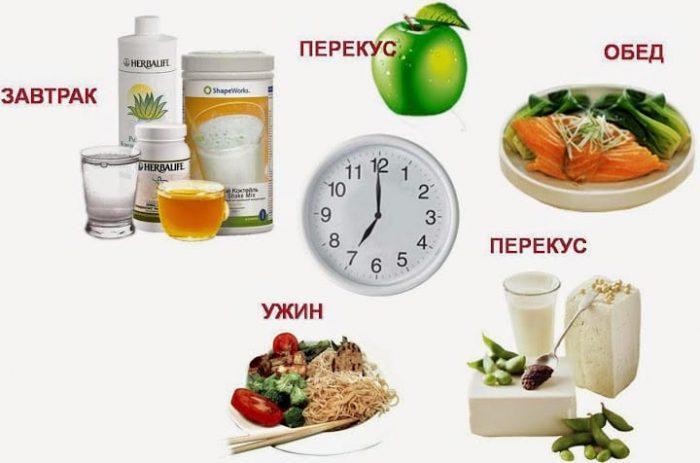 Правильное питание для похудения расписание
