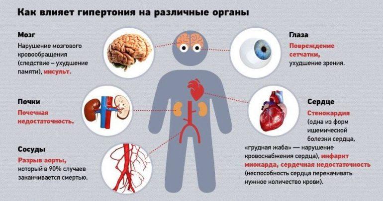 Артериальная гипертензия: причины и лечение