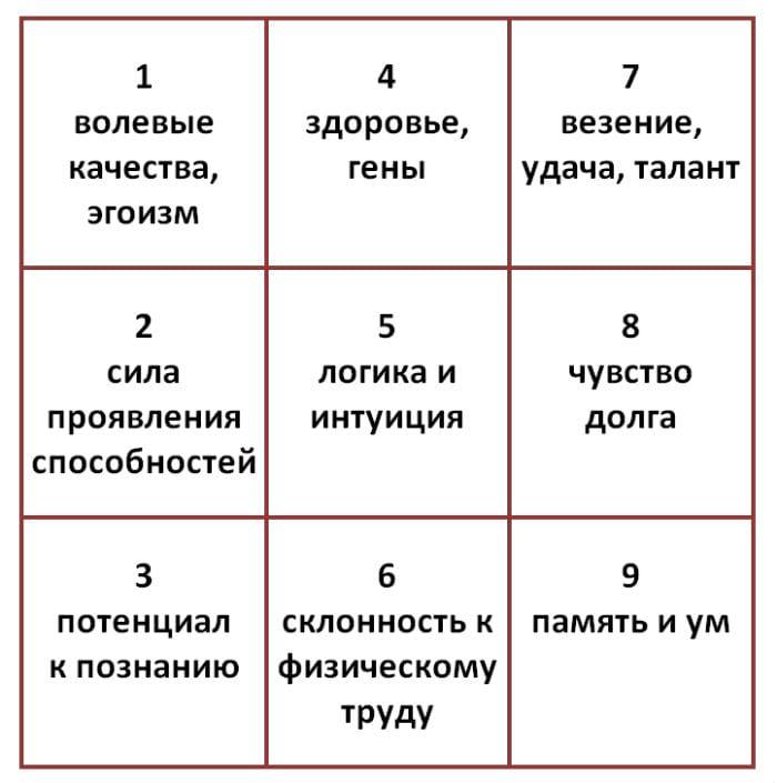 значение цмфр в ячейках таблицы Пифагора